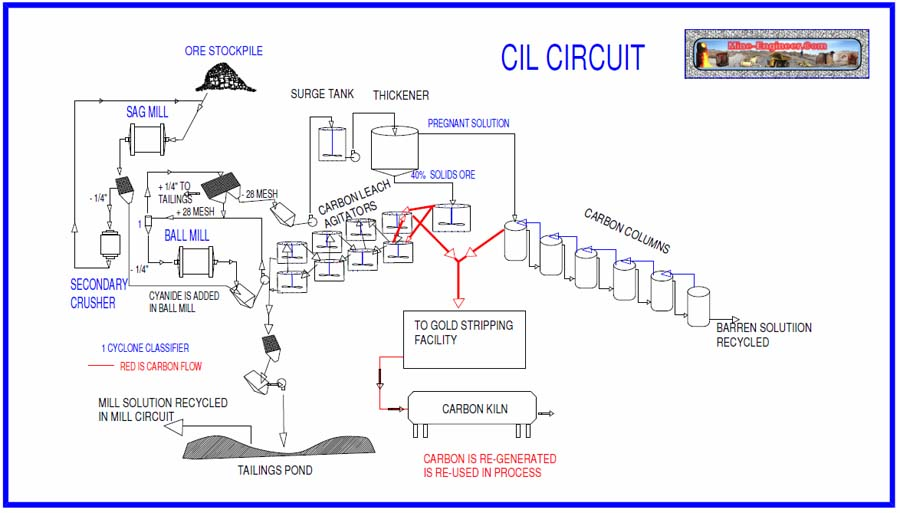 Diagrama fier carbon wiki diy enthusiasts wiring diagrams gold carbon in leach plant updated january 2017 rh mine engineer com iron carbon diagram pdf iron carbon diagram pdf ccuart Gallery